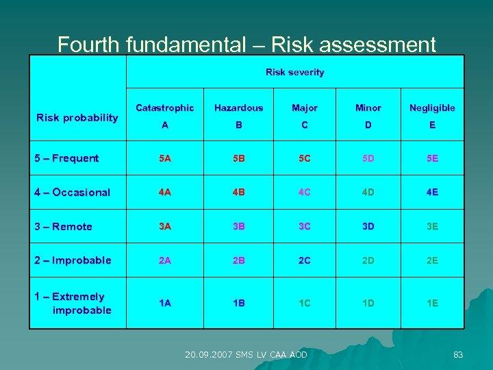 Fourth fundamental – Risk assessment Risk severity Catastrophic Hazardous Major Minor Negligible A B