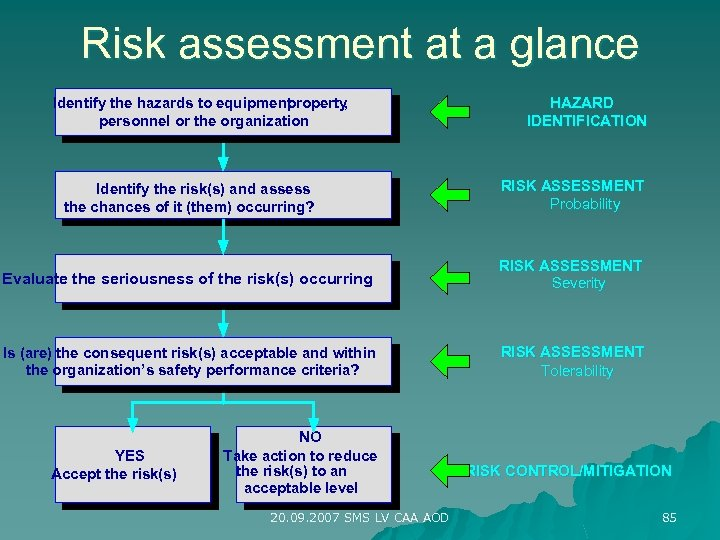 Risk assessment at a glance Identify the hazards to equipment roperty , personnel or