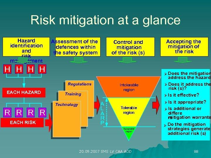 Risk mitigation at a glance Hazard identification and risk management Assessment of the defences