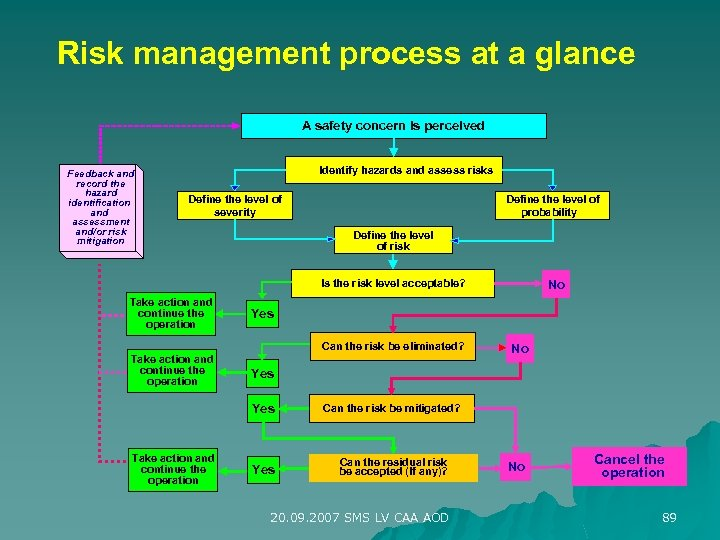 Risk management process at a glance A safety concern is perceived Feedback and record