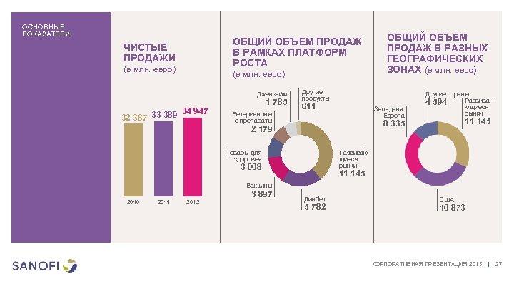 ОСНОВНЫЕ ПОКАЗАТЕЛИ ОБЩИЙ ОБЪЕМ ПРОДАЖ В РАМКАХ ПЛАТФОРМ РОСТА ЧИСТЫЕ ПРОДАЖИ (в млн. евро)