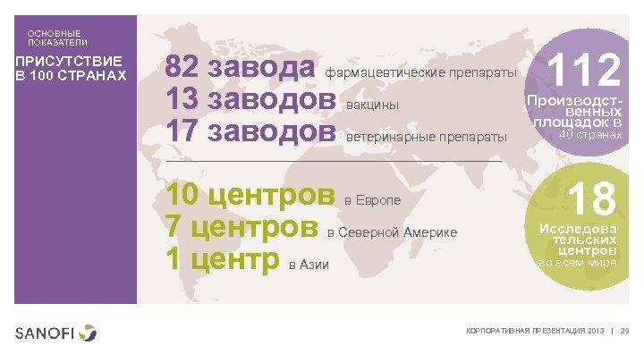ОСНОВНЫЕ ПОКАЗАТЕЛИ ПРИСУТСТВИЕ В 100 СТРАНАХ 82 завода фармацевтические препараты 13 заводов вакцины 17