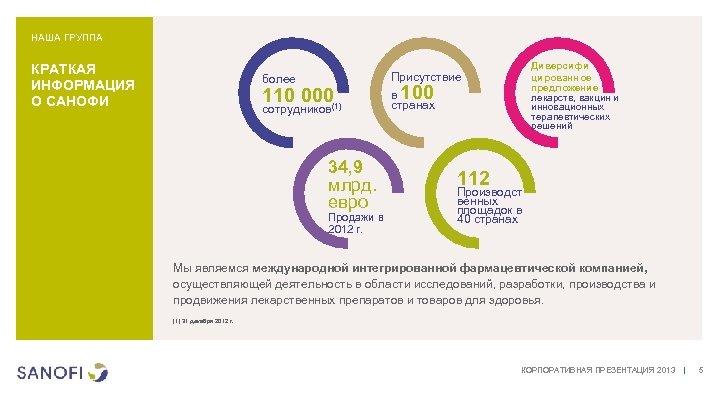 НАША ГРУППА КРАТКАЯ ИНФОРМАЦИЯ О САНОФИ более 110 000 сотрудников(1) 34, 9 млрд. евро