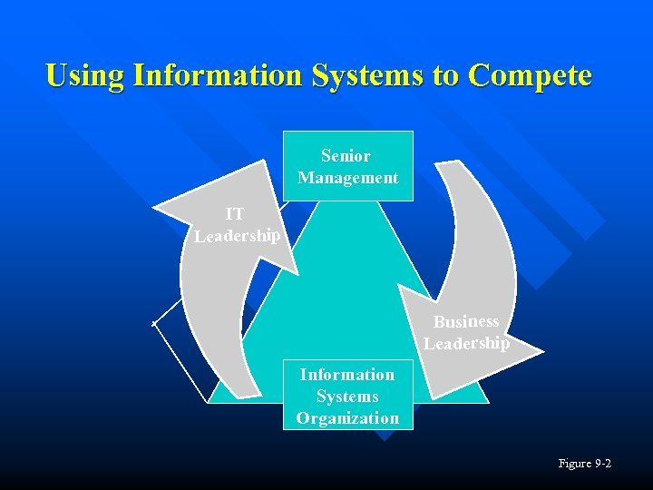 Using Information Systems to Compete Senior Management IT Leadership Business Leadership Information Systems Organization