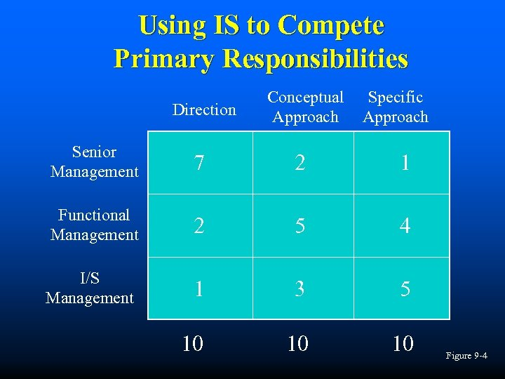 Using IS to Compete Primary Responsibilities Direction Conceptual Approach Specific Approach Senior Management 7