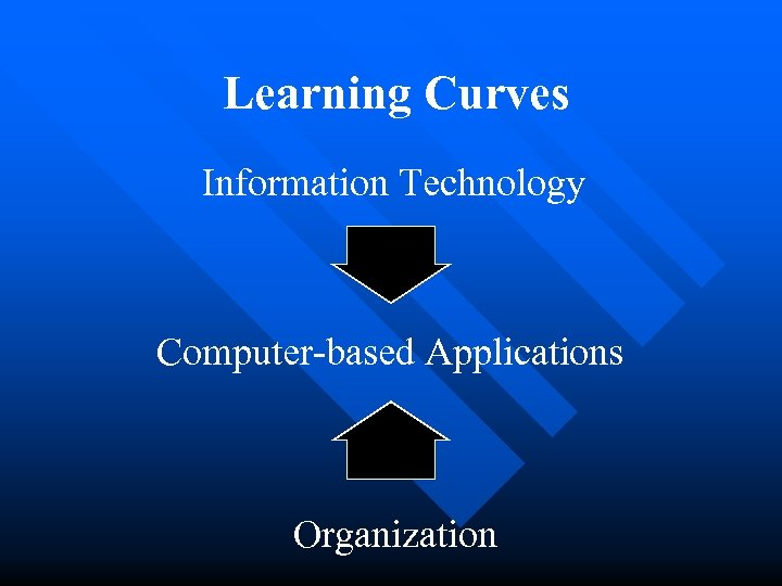 Learning Curves Information Technology Computer-based Applications Organization
