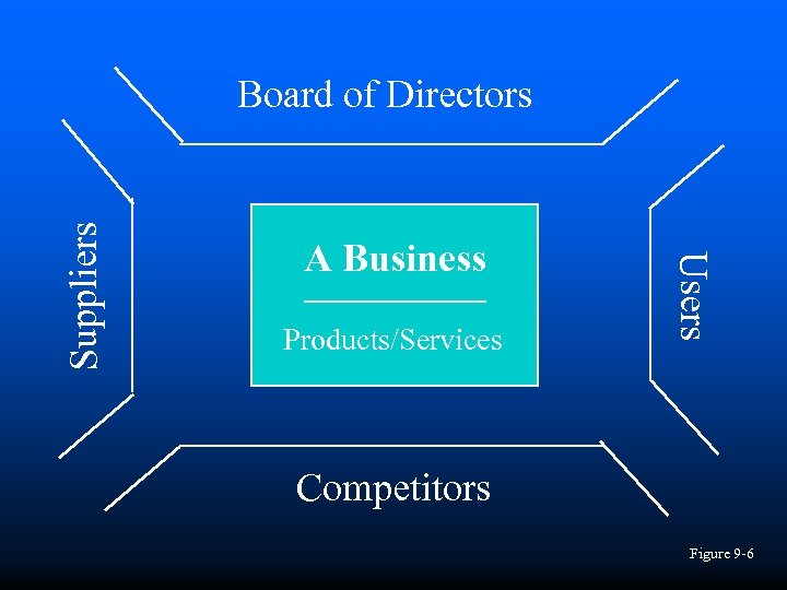 A Business Products/Services Users Suppliers Board of Directors Competitors Figure 9 -6