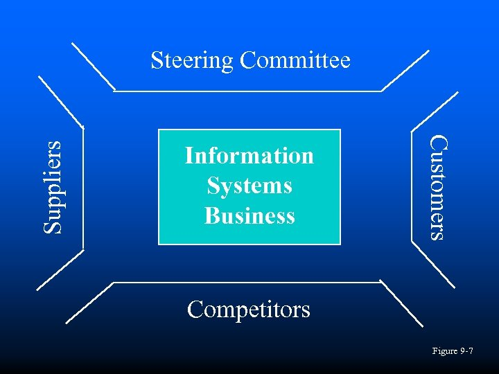 Information Systems Business Customers Suppliers Steering Committee Competitors Figure 9 -7