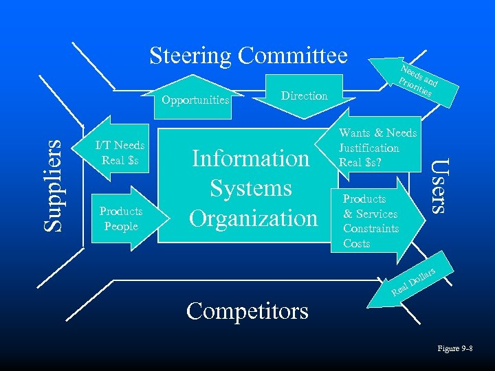 Steering Committee I/T Needs Real $s Products People Direction Information Systems Organization Competitors Wants