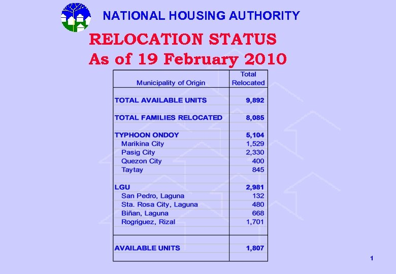 NATIONAL HOUSING AUTHORITY RELOCATION STATUS As of 19 February 2010 1