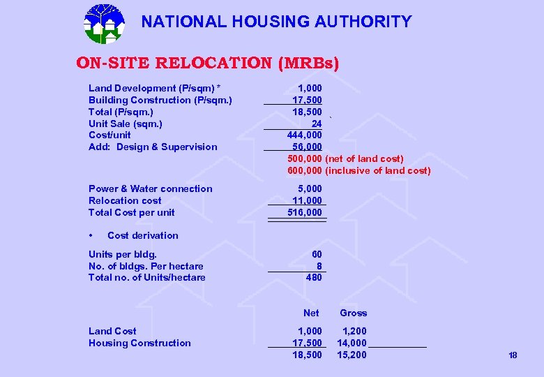 NATIONAL HOUSING AUTHORITY ON-SITE RELOCATION (MRBs) Land Development (P/sqm) * Building Construction (P/sqm. )