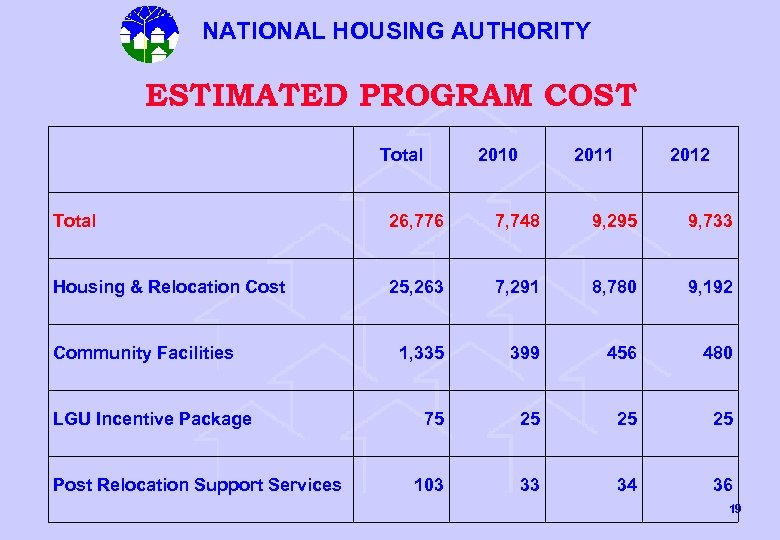 NATIONAL HOUSING AUTHORITY ESTIMATED PROGRAM COST Total 2010 2011 2012 Total 26, 776 7,