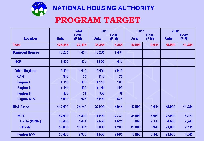 NATIONAL HOUSING AUTHORITY PROGRAM TARGET Location Total Cost Units (P M) 2010 Cost Units