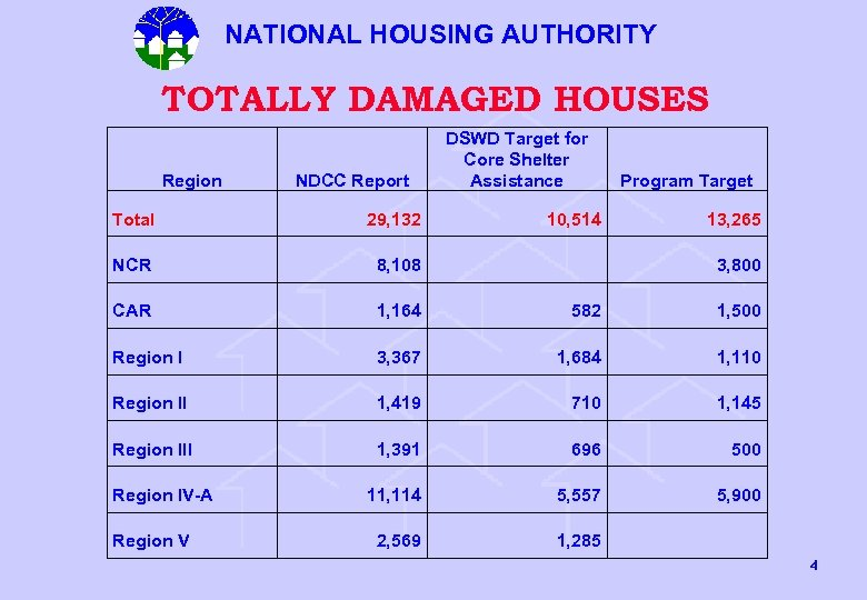 NATIONAL HOUSING AUTHORITY TOTALLY DAMAGED HOUSES Region NDCC Report DSWD Target for Core Shelter