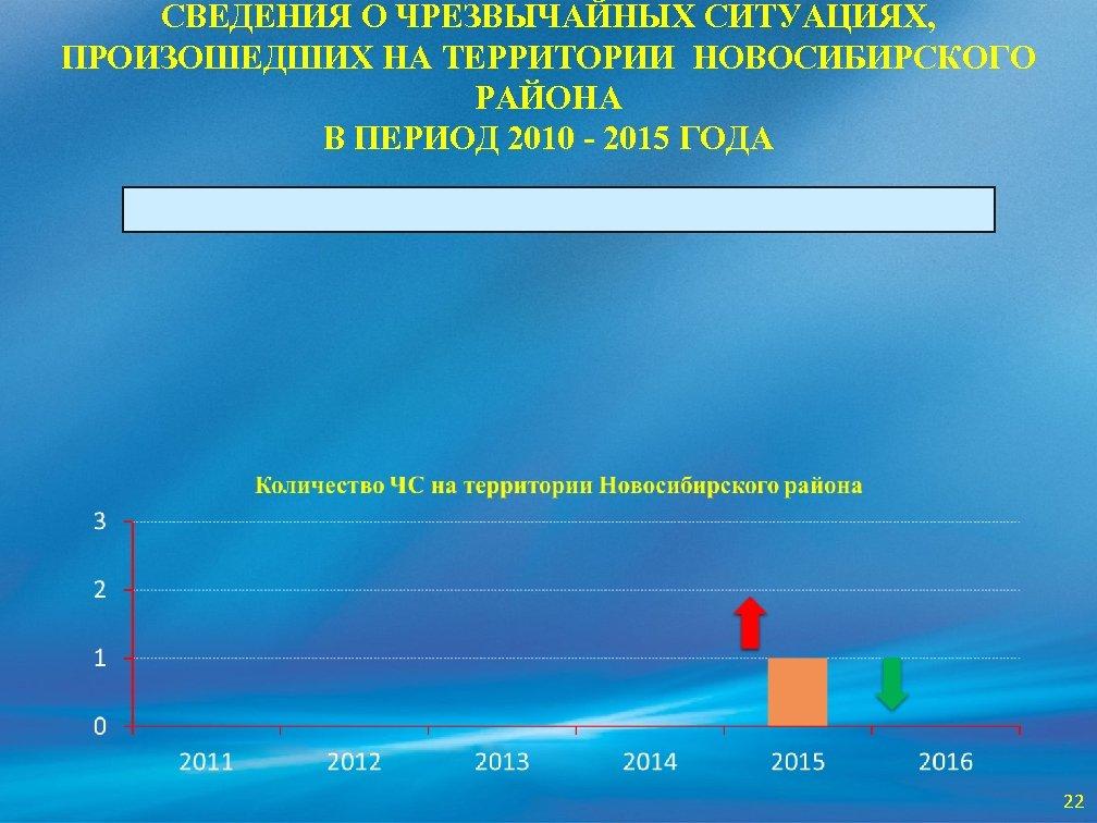 СВЕДЕНИЯ О ЧРЕЗВЫЧАЙНЫХ СИТУАЦИЯХ, ПРОИЗОШЕДШИХ НА ТЕРРИТОРИИ НОВОСИБИРСКОГО РАЙОНА В ПЕРИОД 2010 - 2015
