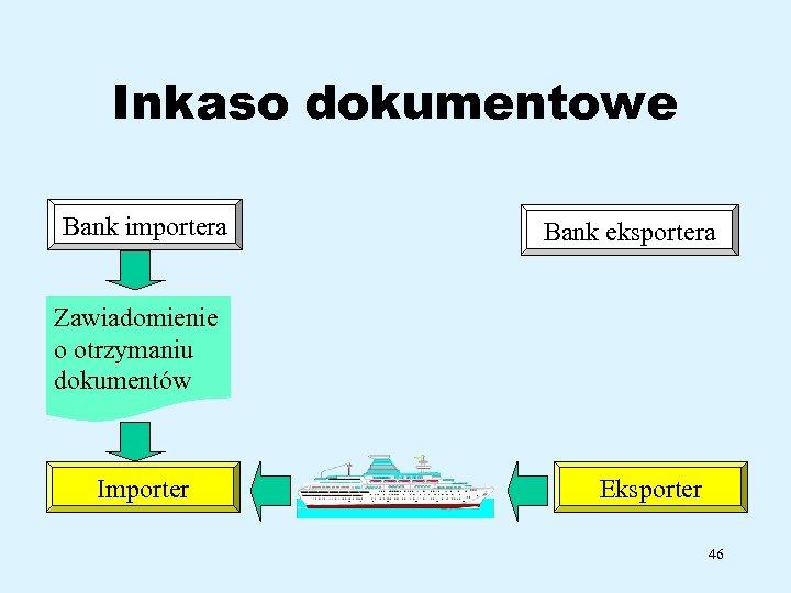 Inkaso dokumentowe Bank importera Bank eksportera Zawiadomienie o otrzymaniu dokumentów Importer Eksporter 46