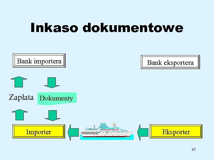 Inkaso dokumentowe Bank importera Bank eksportera Zapłata Dokumenty Importer Eksporter 47