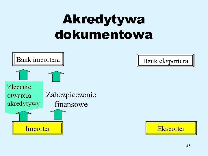 Akredytywa dokumentowa Bank importera Bank eksportera Zlecenie Zabezpieczenie otwarcia akredytywy finansowe Importer Eksporter 48