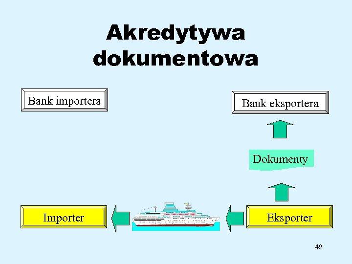 Akredytywa dokumentowa Bank importera Bank eksportera Dokumenty Importer Eksporter 49