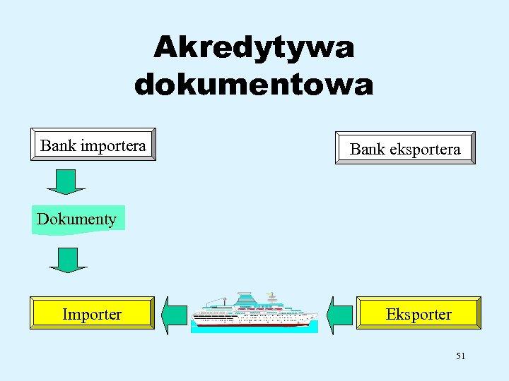 Akredytywa dokumentowa Bank importera Bank eksportera Dokumenty Importer Eksporter 51