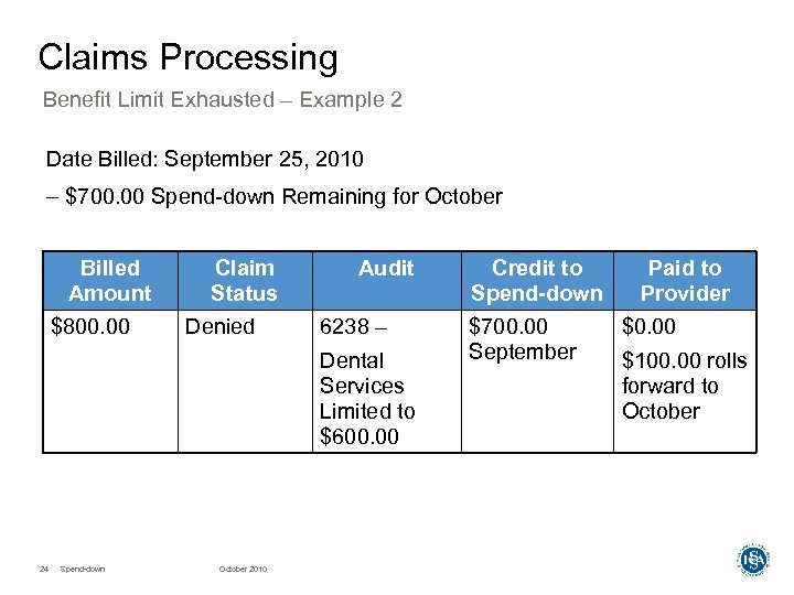 Claims Processing Benefit Limit Exhausted – Example 2 Date Billed: September 25, 2010 –