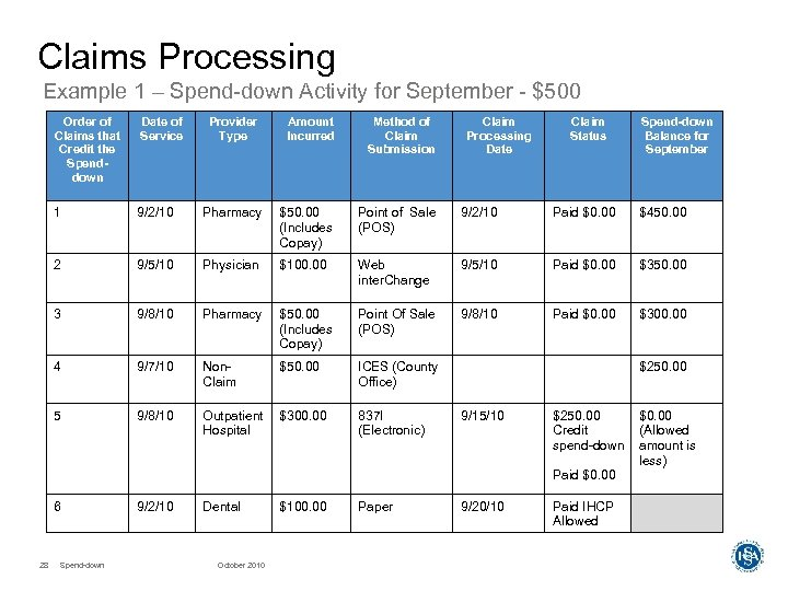 Claims Processing Example 1 – Spend-down Activity for September - $500 Order of Claims