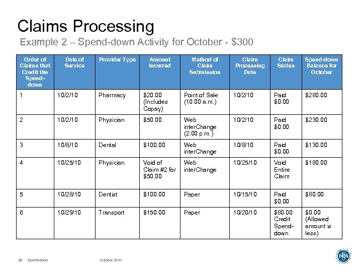 Claims Processing Example 2 – Spend-down Activity for October - $300 Order of Claims