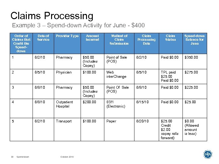 Claims Processing Example 3 – Spend-down Activity for June - $400 Order of Claims