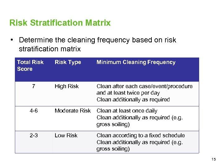 Risk Stratification Matrix • Determine the cleaning frequency based on risk stratification matrix Total