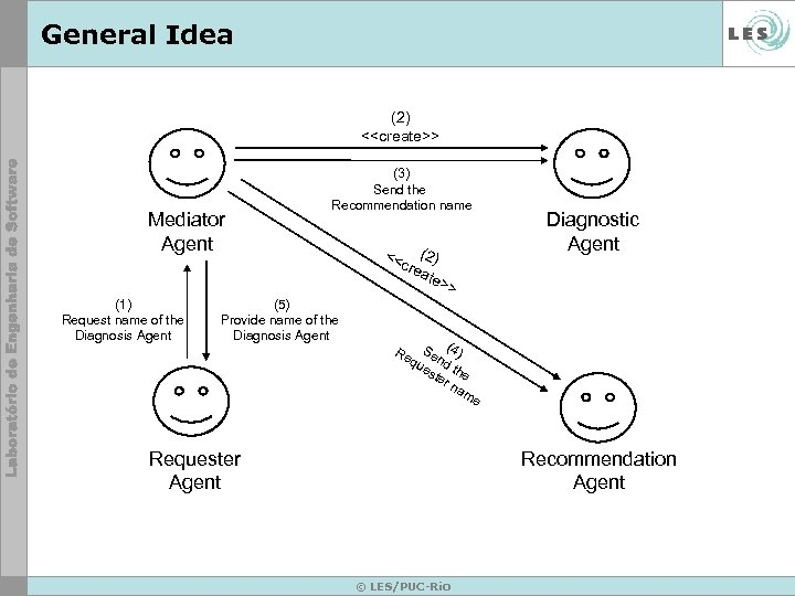 General Idea (2) <<create>> Mediator Agent (1) Request name of the Diagnosis Agent (3)