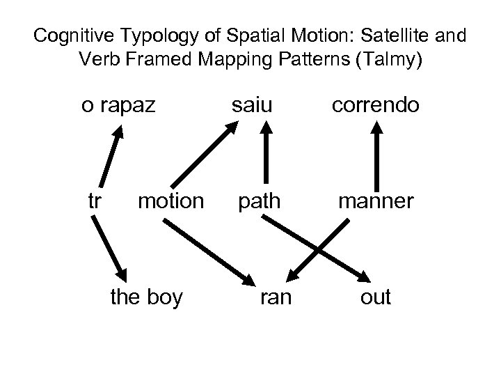 Cognitive Typology of Spatial Motion: Satellite and Verb Framed Mapping Patterns (Talmy) o rapaz