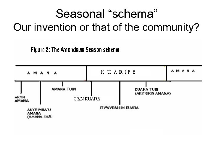 "Seasonal ""schema"" Our invention or that of the community?"