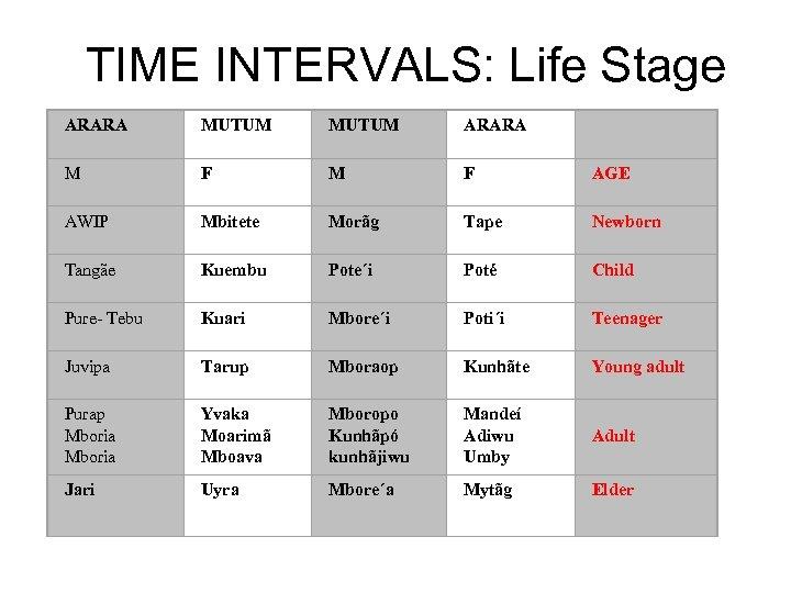 TIME INTERVALS: Life Stage ARARA MUTUM ARARA M F AGE AWIP Mbitete Morãg Tape