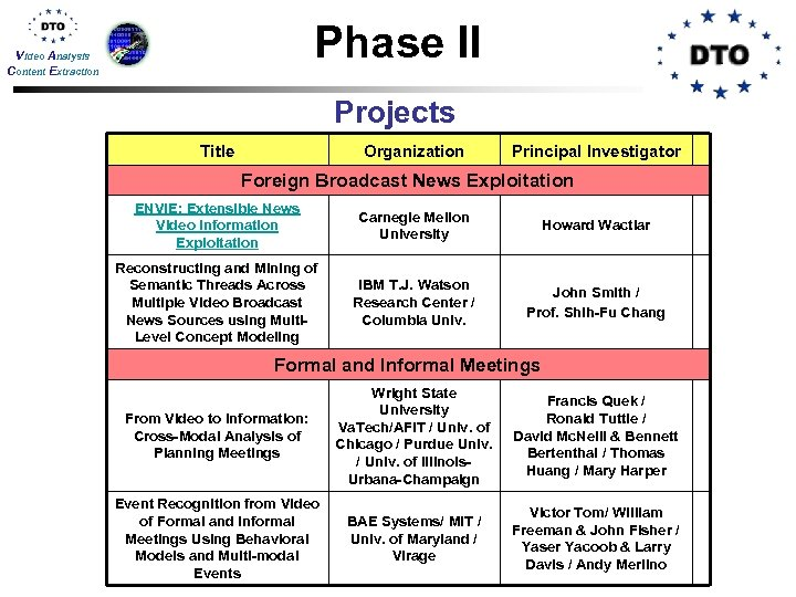 Phase II Video Analysis Content Extraction Projects Title Organization Principal Investigator Foreign Broadcast News