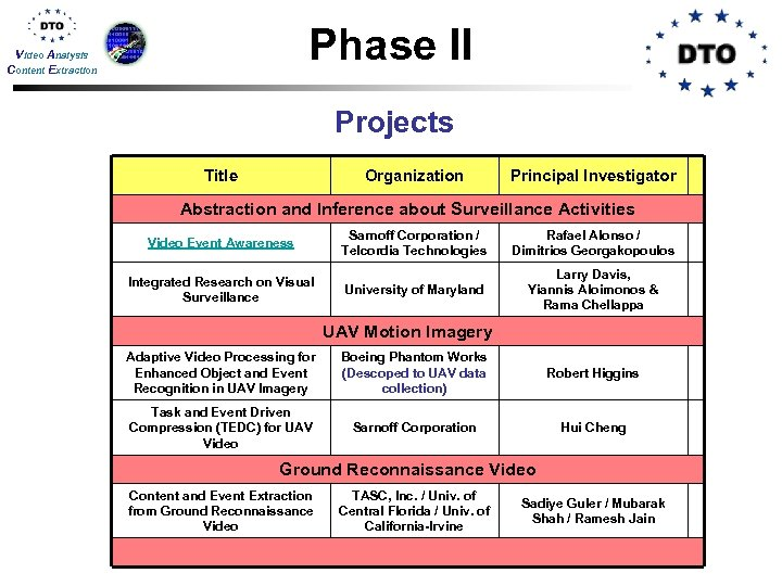 Phase II Video Analysis Content Extraction Projects Title Organization Principal Investigator Abstraction and Inference