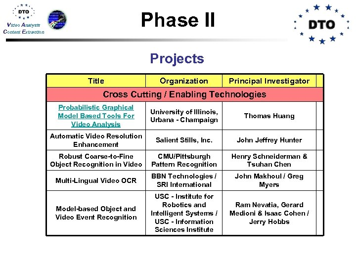 Phase II Video Analysis Content Extraction Projects Title Organization Principal Investigator Cross Cutting /