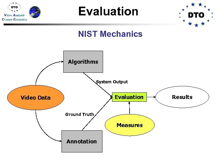 Video Analysis Content Extraction Evaluation NIST Mechanics Algorithms System Output Evaluation Video Data Ground