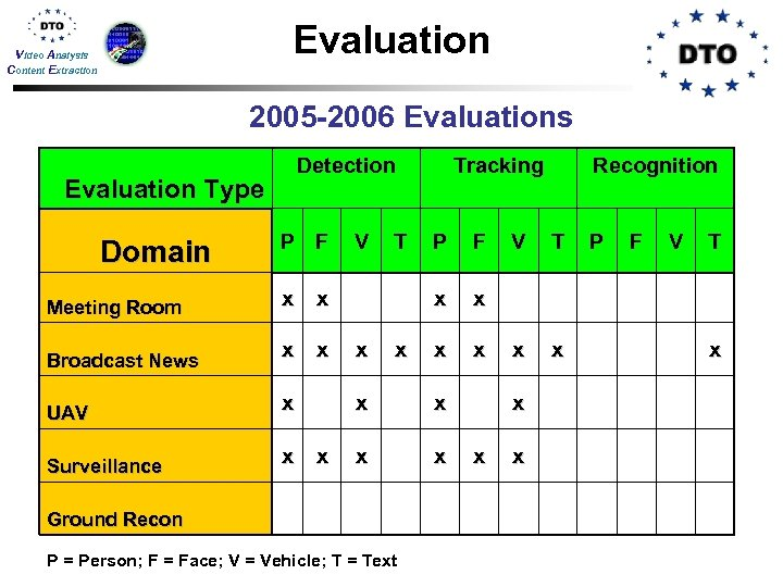 Evaluation Video Analysis Content Extraction 2005 -2006 Evaluations Detection Evaluation Type Tracking Recognition P