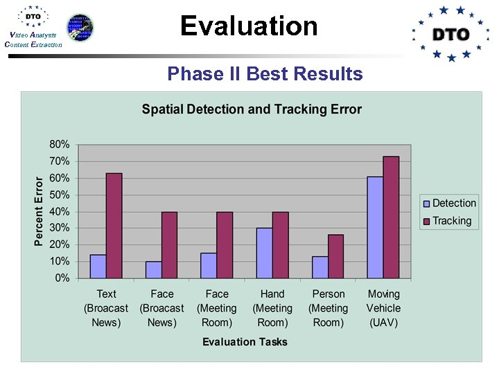 Video Analysis Content Extraction Evaluation Phase II Best Results