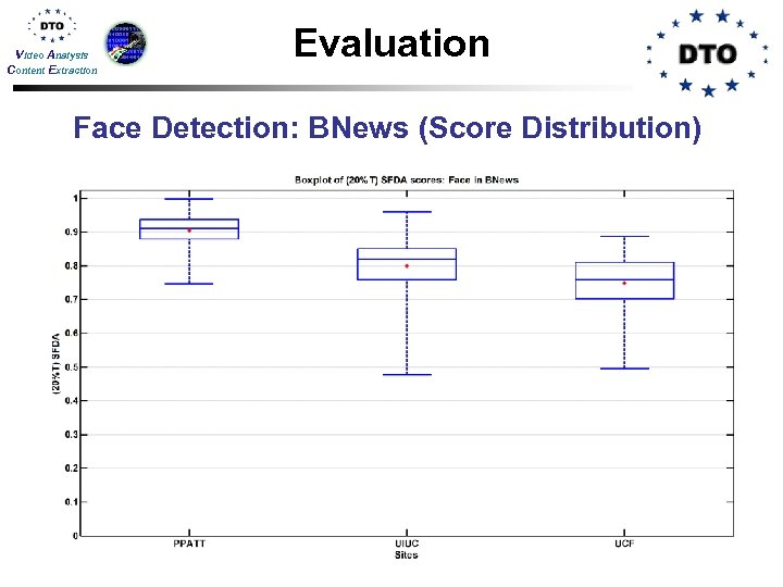 Video Analysis Content Extraction Evaluation Face Detection: BNews (Score Distribution)