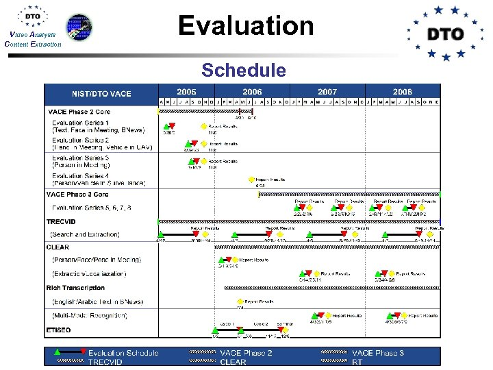 Video Analysis Content Extraction Evaluation Schedule