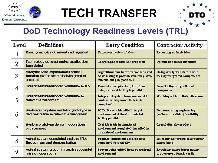 Video Analysis Content Extraction TECH TRANSFER Do. D Technology Readiness Levels (TRL) Level Definitions