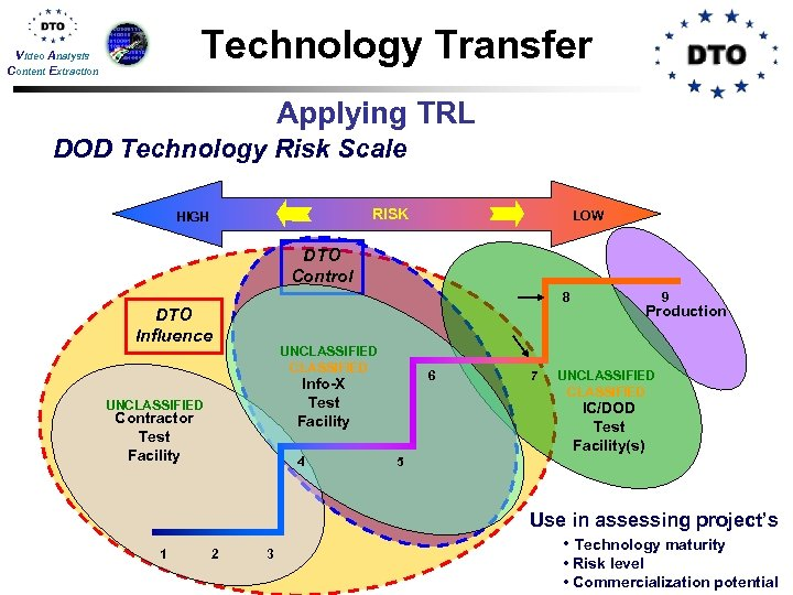 Technology Transfer Video Analysis Content Extraction Applying TRL DOD Technology Risk Scale RISK HIGH
