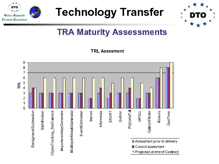 Video Analysis Content Extraction Technology Transfer TRA Maturity Assessments