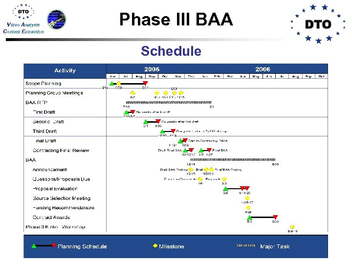 Video Analysis Content Extraction Phase III BAA Schedule