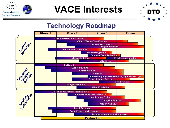 VACE Interests Video Analysis Content Extraction Technology Roadmap Phase 1 Phase 2 Phase 3