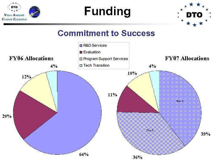 Funding Video Analysis Content Extraction Commitment to Success FY 06 Allocations FY 07 Allocations