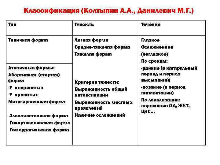 Классификация (Колтыпин А. А. , Данилевич М. Г. ) Тип Тяжесть Течение Типичная форма