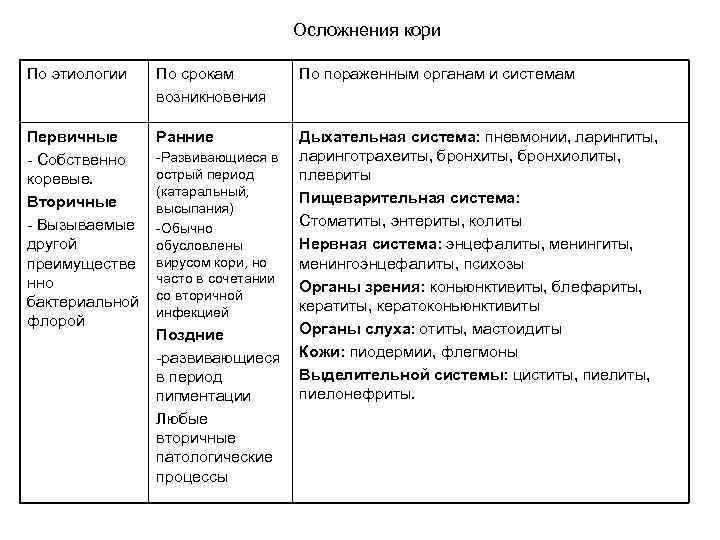 Осложнения кори По этиологии По срокам возникновения Первичные - Собственно коревые. Вторичные - Вызываемые