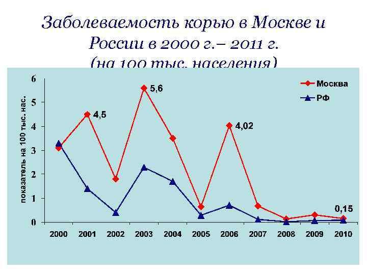 Заболеваемость корью в Москве и России в 2000 г. – 2011 г. (на 100